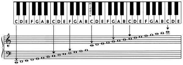 آموزش پیانو برای نو آموزان