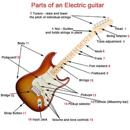 اجزای گیتار الکتریک