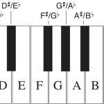 دانلود کتاب ۲۴۰ صفحه ای PDF آموزش بهترین نوت های پیانو (رایگان)