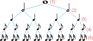 Hierarchy of note lengths