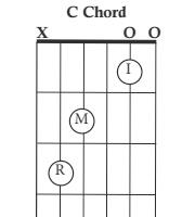https://www.chordbuddy.com/wp-content/uploads/2016/10/c-chord.jpg