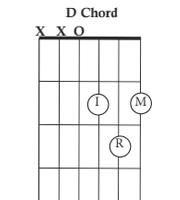 https://www.chordbuddy.com/wp-content/uploads/2016/10/d-chord.jpg