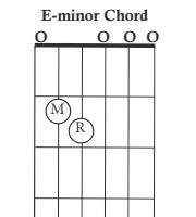 https://www.chordbuddy.com/wp-content/uploads/2016/10/e-minor-chord.jpg