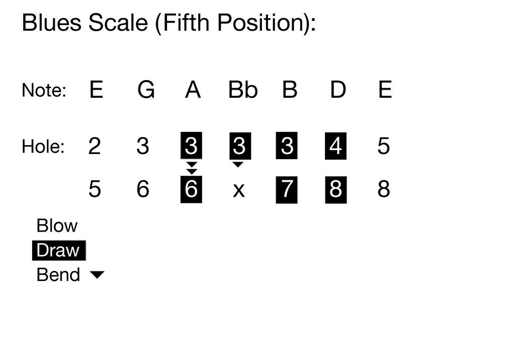 Picture of Fifth Position