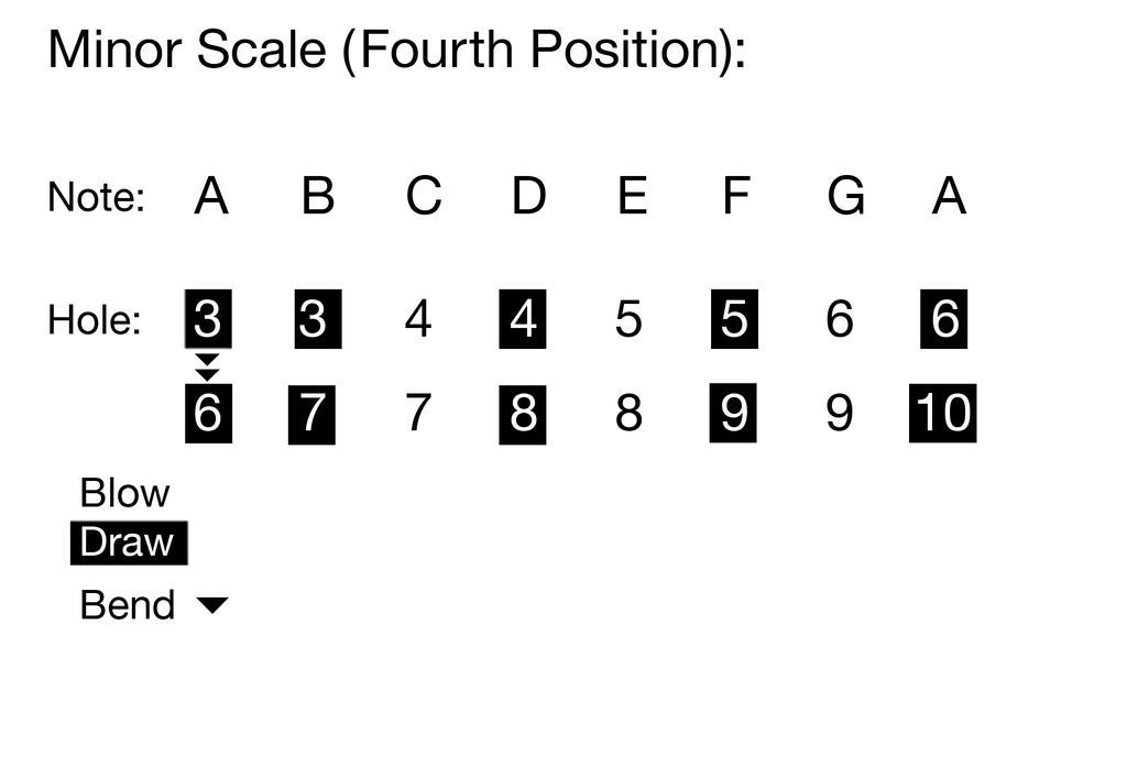 Picture of Fourth Position
