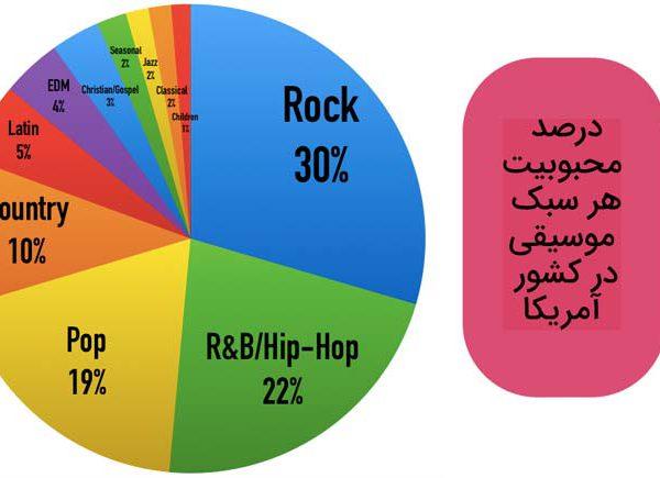 درصد علاقه به سبک های موسیقی در آمریکا